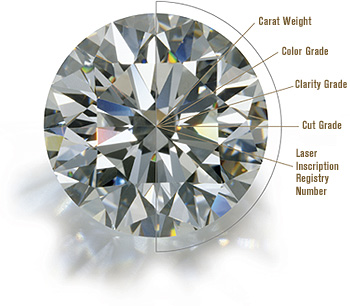 Image result for Astrology Diamond